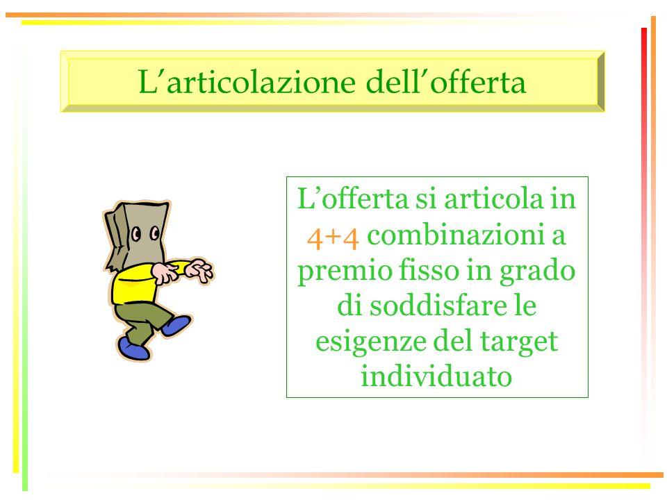 Larticolazione dellofferta Lofferta si articola in 4+4 combinazioni a premio fisso in grado di soddisfare le esigenze del target individuato