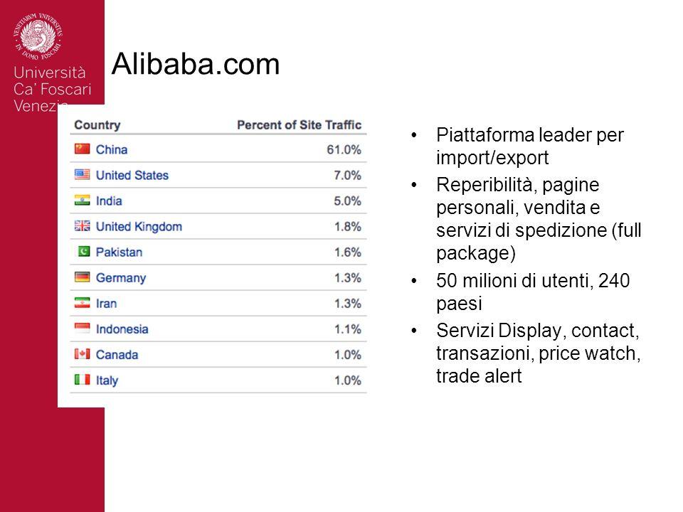 Alibaba.com Piattaforma leader per import/export Reperibilità, pagine personali, vendita e servizi di spedizione (full package) 50 milioni di utenti, 240 paesi Servizi Display, contact, transazioni, price watch, trade alert