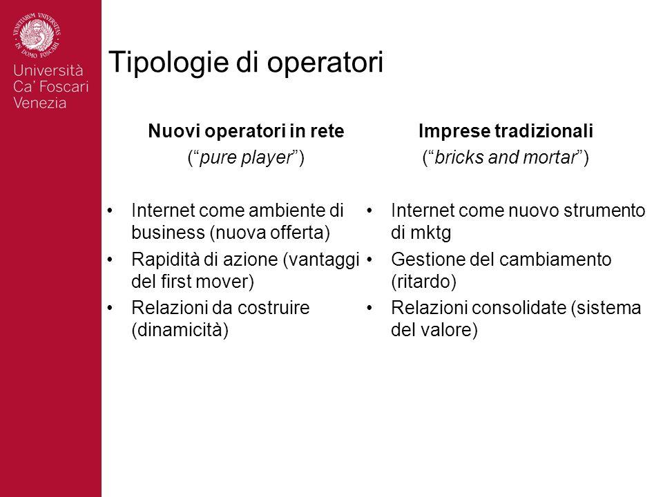 Tipologie di operatori Nuovi operatori in rete (pure player) Internet come ambiente di business (nuova offerta) Rapidità di azione (vantaggi del first