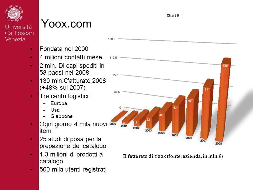 Fondata nel 2000 4 milioni contatti mese 2 mln. Di capi spediti in 53 paesi nel 2008 130 mln.fatturato 2008 (+48% sul 2007) Tre centri logistici: –Eur