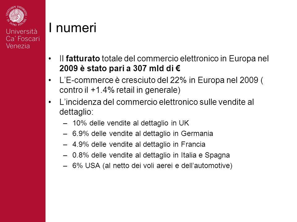 I numeri Il fatturato totale del commercio elettronico in Europa nel 2009 è stato pari a 307 mld di LE-commerce è cresciuto del 22% in Europa nel 2009 ( contro il +1.4% retail in generale) Lincidenza del commercio elettronico sulle vendite al dettaglio: –10% delle vendite al dettaglio in UK –6.9% delle vendite al dettaglio in Germania –4.9% delle vendite al dettaglio in Francia –0.8% delle vendite al dettaglio in Italia e Spagna –6% USA (al netto dei voli aerei e dellautomotive)