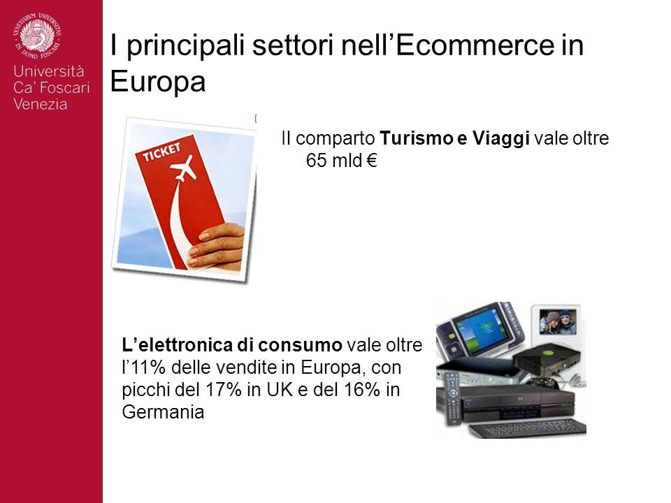 I principali settori nellEcommerce in Europa Il comparto Turismo e Viaggi vale oltre 65 mld Lelettronica di consumo vale oltre l11% delle vendite in Europa, con picchi del 17% in UK e del 16% in Germania
