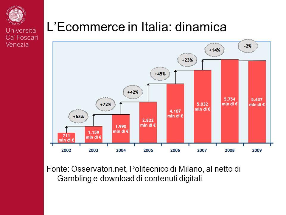 LEcommerce in Italia (2009) Fonte: Casaleggio Associati (2010)