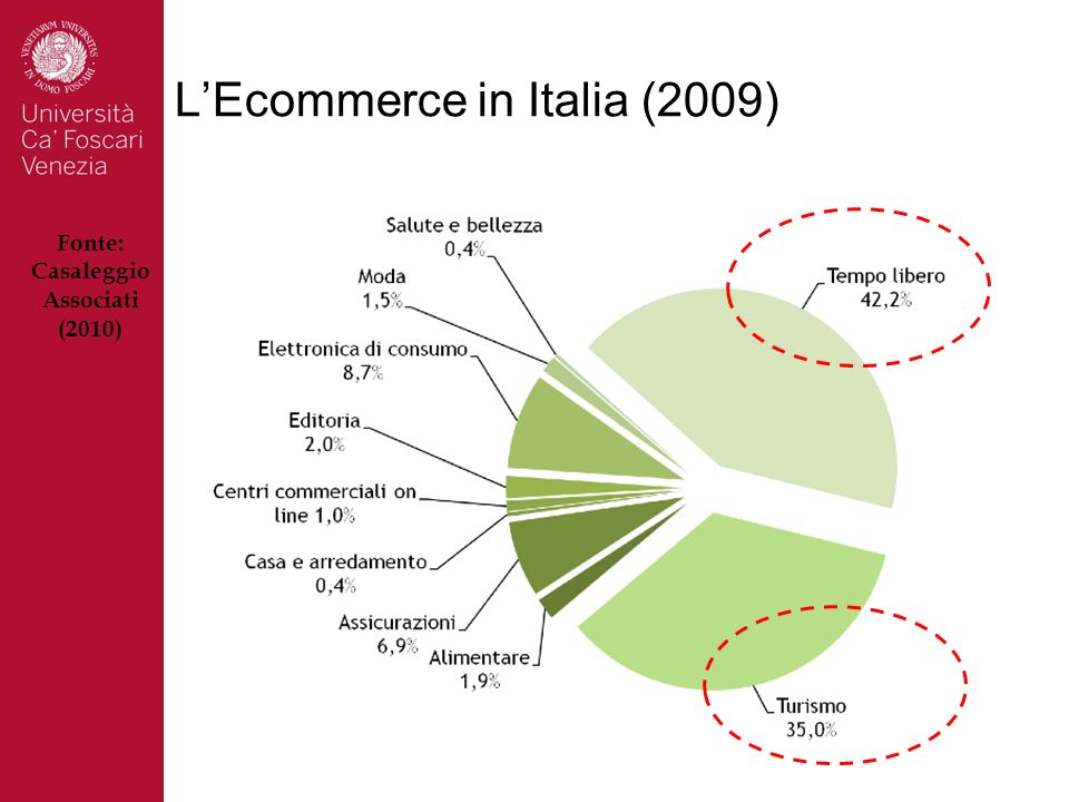 LEcommerce in Italia (2009) Fonte: Casaleggio Associati (2010)