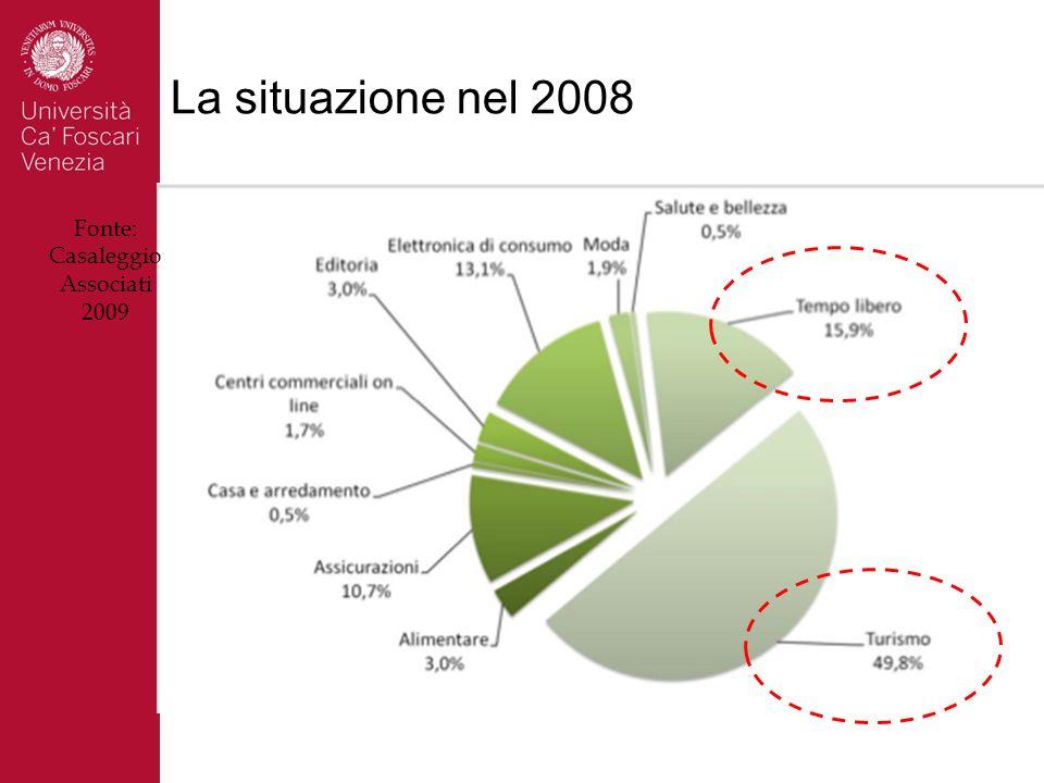 La situazione nel 2008 Fonte: Casaleggio Associati 2009