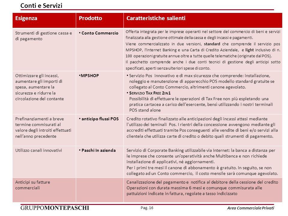 Pag. 16 Area Commerciale Privati EsigenzaProdottoCaratteristiche salienti Strumenti di gestione cassa e di pagamento Conto Commercio Offerta integrata