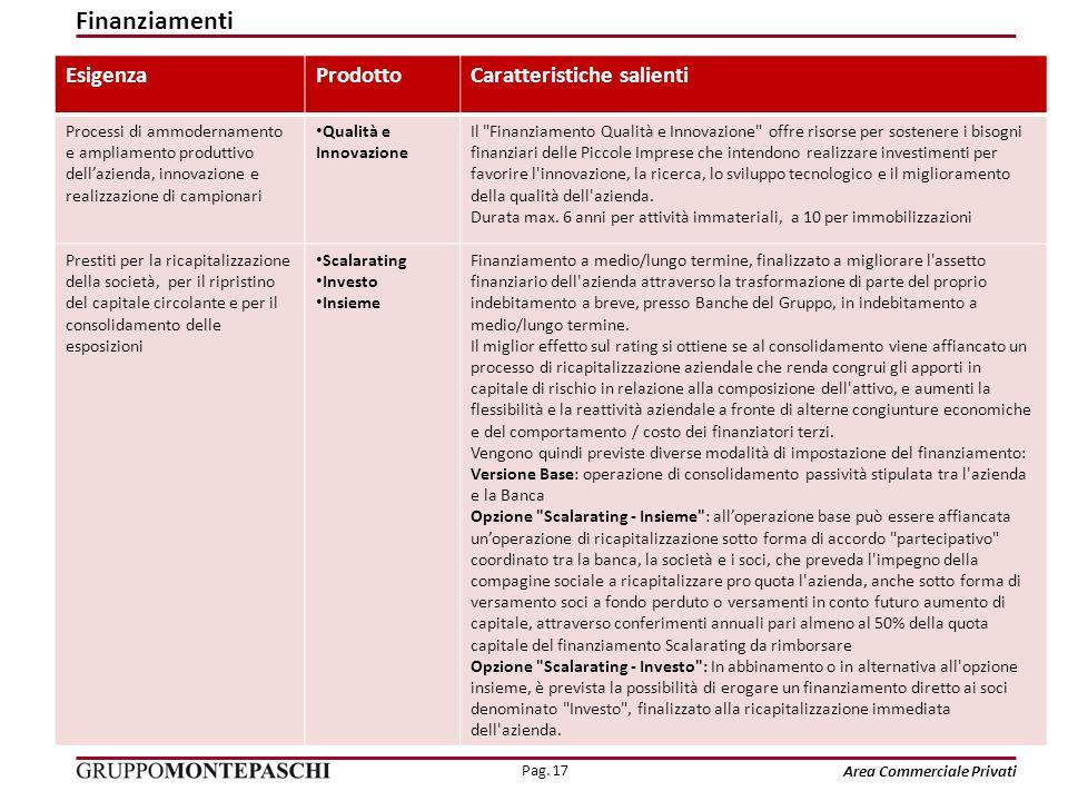 Pag. 17 Area Commerciale Privati EsigenzaProdottoCaratteristiche salienti Processi di ammodernamento e ampliamento produttivo dellazienda, innovazione