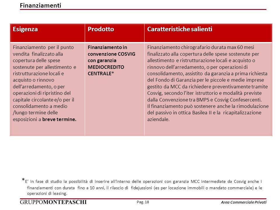 Pag. 18 Area Commerciale Privati * E in fase di studio la possibilità di inserire allinterno delle operazioni con garanzia MCC intermediate da Cosvig