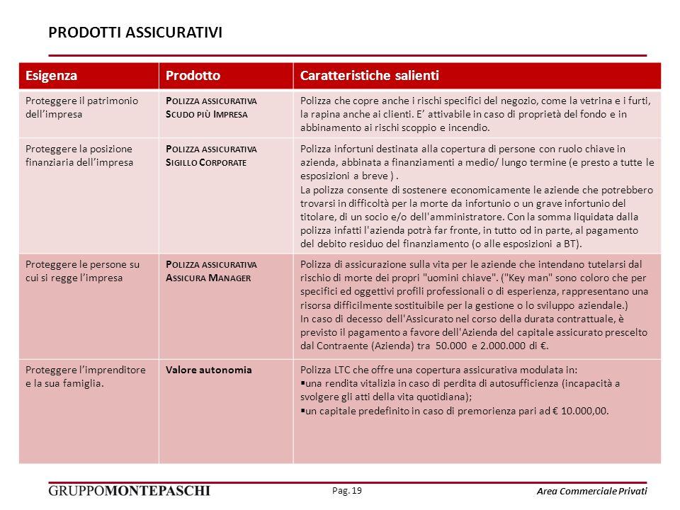 Pag. 19 Area Commerciale Privati PRODOTTI ASSICURATIVI EsigenzaProdottoCaratteristiche salienti Proteggere il patrimonio dellimpresa P OLIZZA ASSICURA