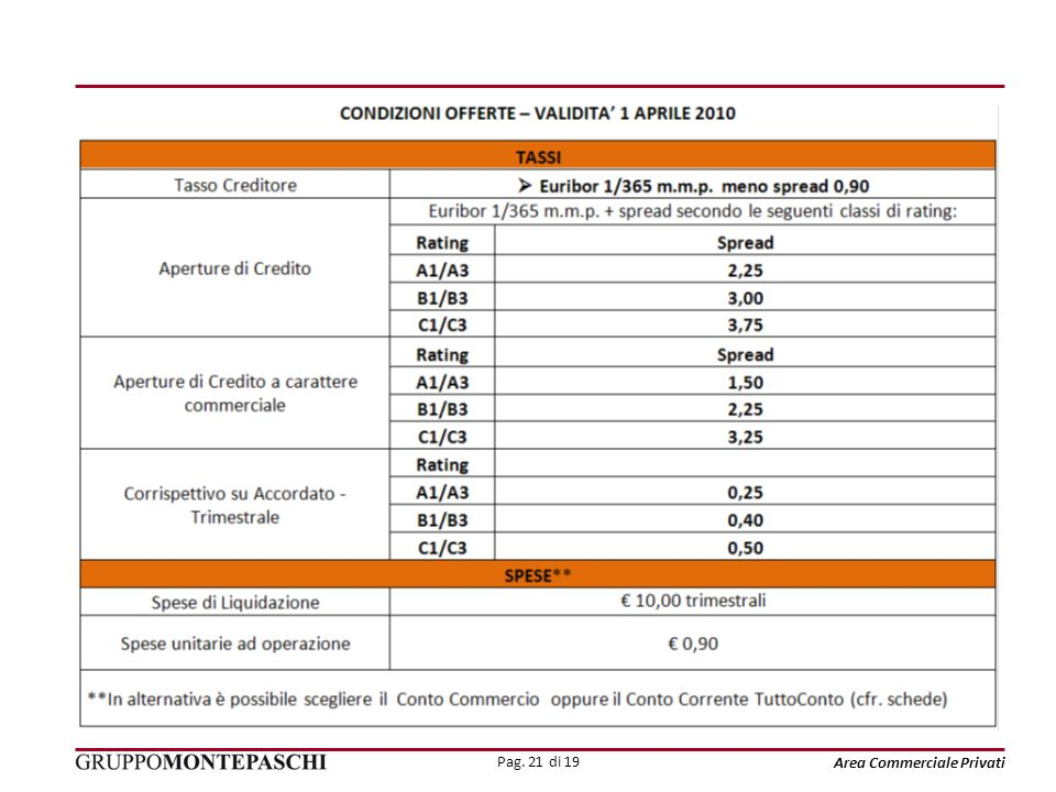 Pag. 21 di 19 Area Commerciale Privati