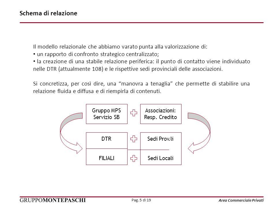 Pag. 5 di 19 Area Commerciale Privati Il modello relazionale che abbiamo varato punta alla valorizzazione di: un rapporto di confronto strategico cent