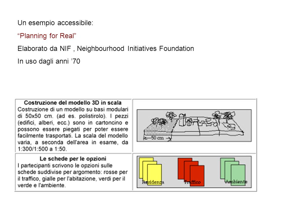 Un esempio accessibile: Planning for Real Elaborato da NIF, Neighbourhood Initiatives Foundation In uso dagli anni 70