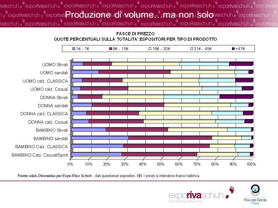 Produzione di volume…ma non solo