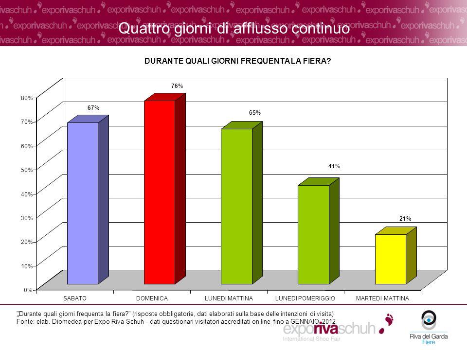 Quattro giorni di afflusso continuo 67% 76% 65% 41% 21% 0% 10% 20% 30% 40% 50% 60% 70% 80% SABATODOMENICALUNEDI MATTINALUNEDI POMERIGGIOMARTEDI MATTINA DURANTE QUALI GIORNI FREQUENTA LA FIERA.