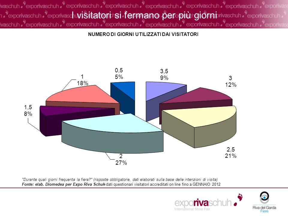I visitatori si fermano per più giorni NUMERO DI GIORNI UTILIZZATI DAI VISITATORI 0,5 5% 3,5 9% 3 12% 2,5 21% 2 27% 1,5 8% 1 18% Durante quali giorni frequenta la fiera (risposte obbligatorie, dati elaborati sulla base delle intenzioni di visita) Fonte: elab.