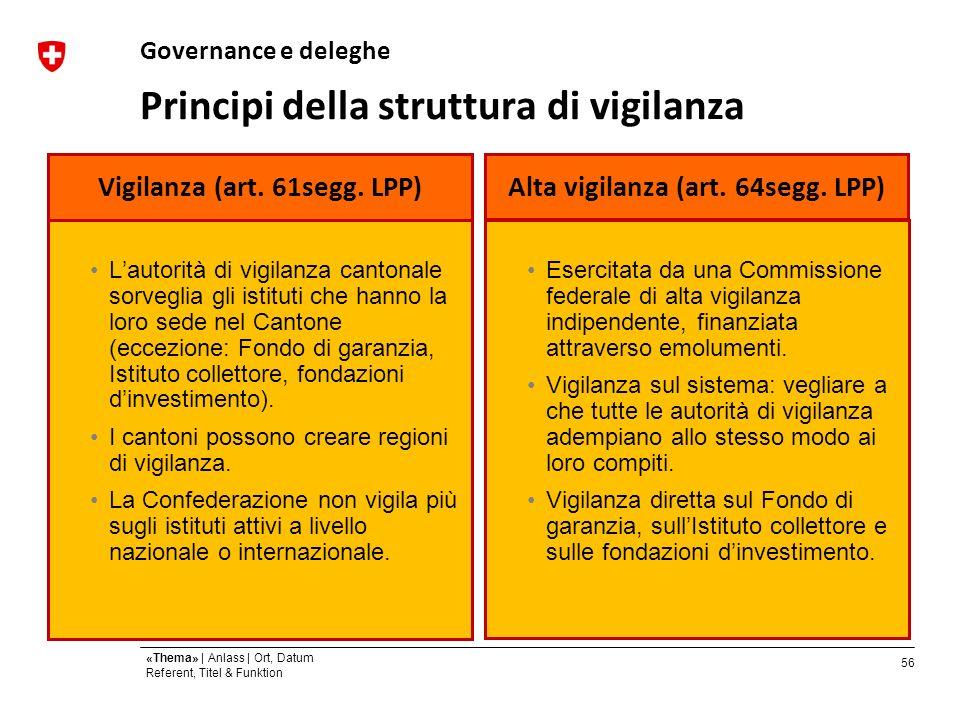 56 «Thema» | Anlass | Ort, Datum Referent, Titel & Funktion Principi della struttura di vigilanza Vigilanza (art.