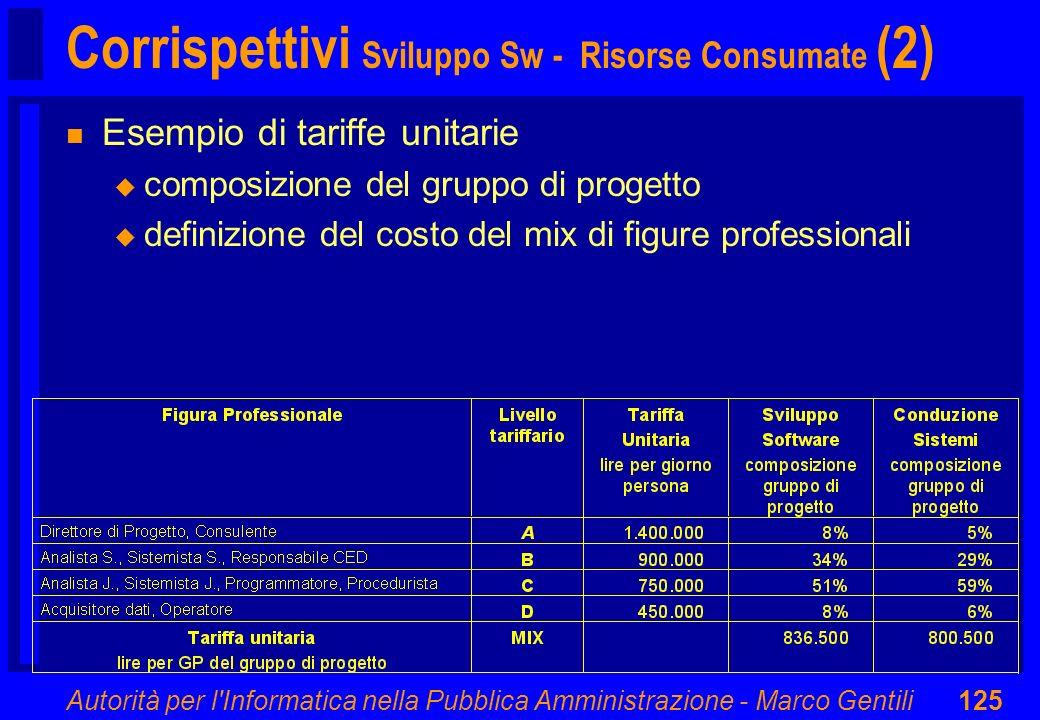 Autorità per l'Informatica nella Pubblica Amministrazione - Marco Gentili125 Corrispettivi Sviluppo Sw - Risorse Consumate (2) n Esempio di tariffe un