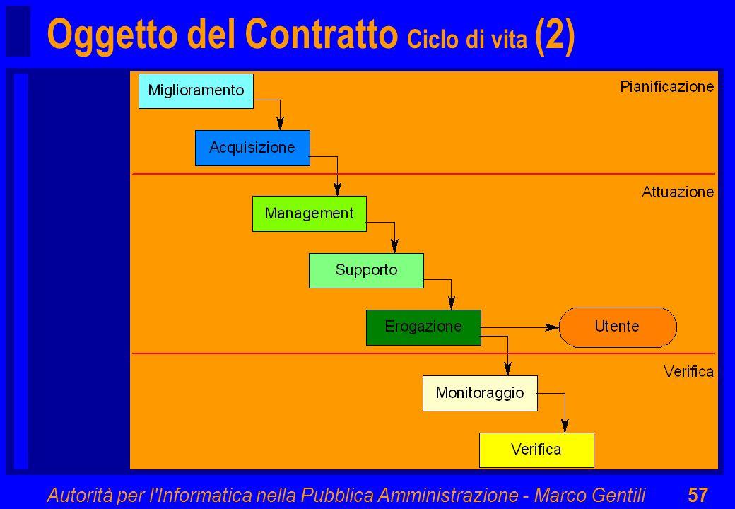 Autorità per l'Informatica nella Pubblica Amministrazione - Marco Gentili57 Oggetto del Contratto Ciclo di vita (2)