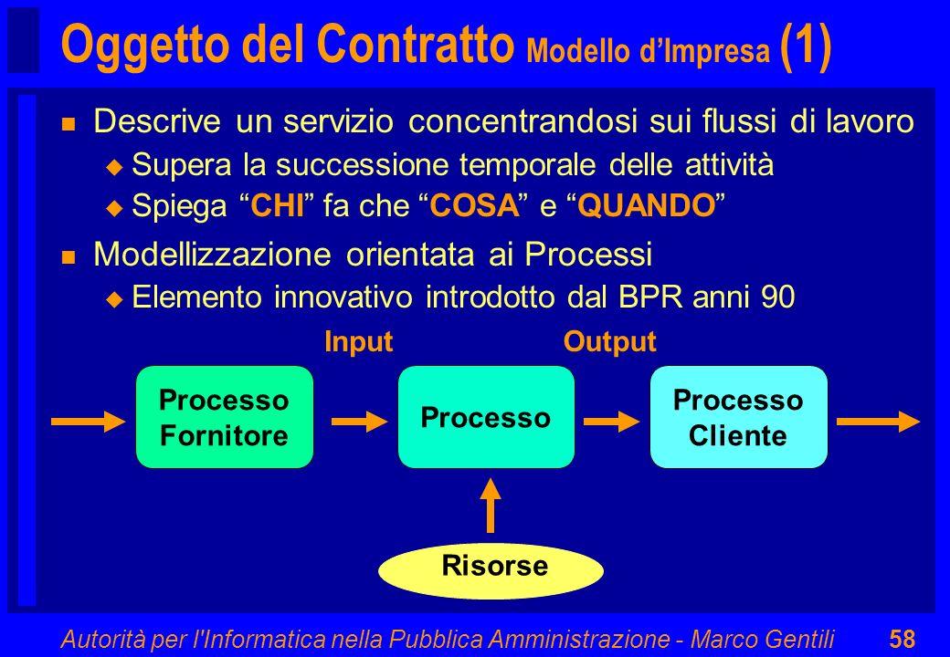 Autorità per l'Informatica nella Pubblica Amministrazione - Marco Gentili58 Processo Cliente Input Processo Fornitore Output Risorse Oggetto del Contr