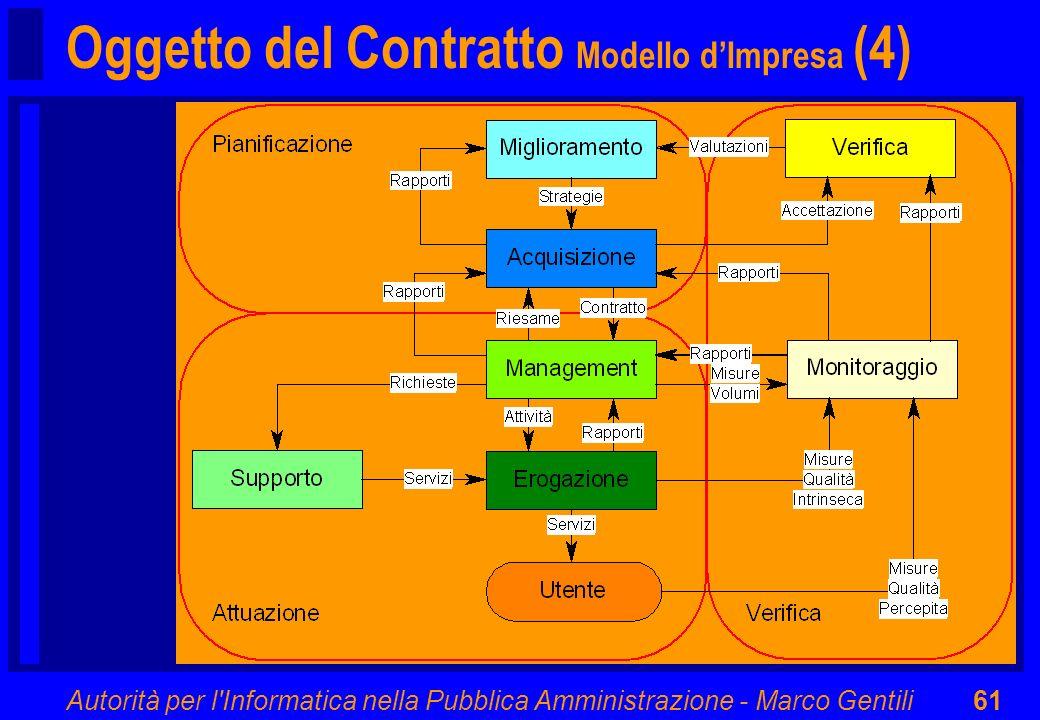 Autorità per l'Informatica nella Pubblica Amministrazione - Marco Gentili61 Oggetto del Contratto Modello dImpresa (4)