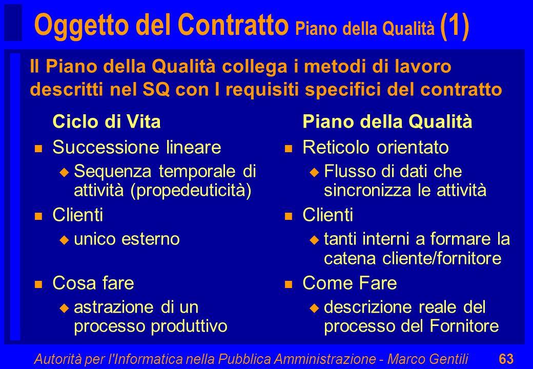 Autorità per l'Informatica nella Pubblica Amministrazione - Marco Gentili63 Oggetto del Contratto Piano della Qualità (1) Ciclo di Vita n Successione