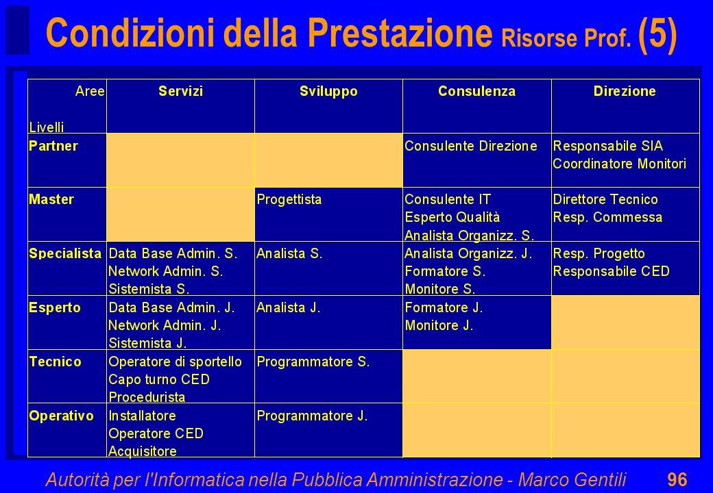 Autorità per l'Informatica nella Pubblica Amministrazione - Marco Gentili96 Condizioni della Prestazione Risorse Prof. (5)
