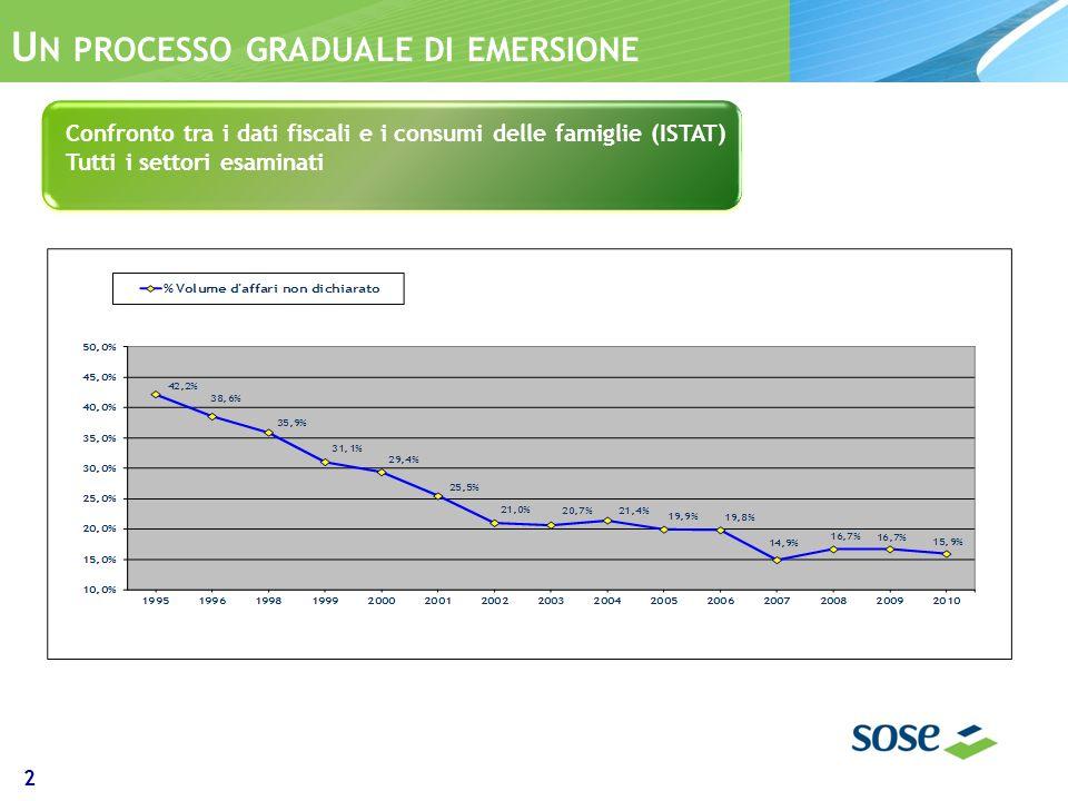 U N PROCESSO GRADUALE DI EMERSIONE Confronto tra i dati fiscali e i consumi delle famiglie (ISTAT) Tutti i settori esaminati 2