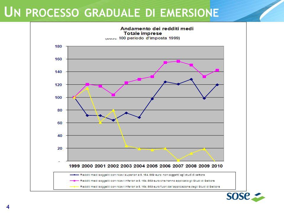 U N PROCESSO GRADUALE DI EMERSIONE 4 non soggetti agli studi di settore