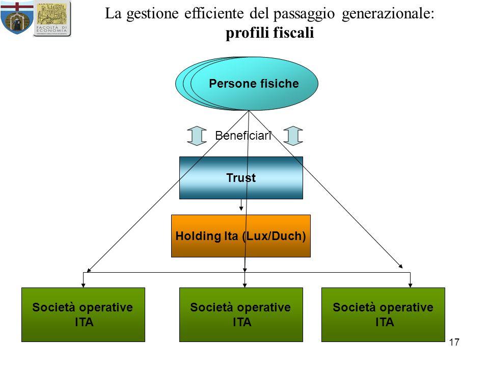 17 La gestione efficiente del passaggio generazionale: profili fiscali Persone fisiche Beneficiarî Trust Holding Ita (Lux/Duch) Società operative ITA
