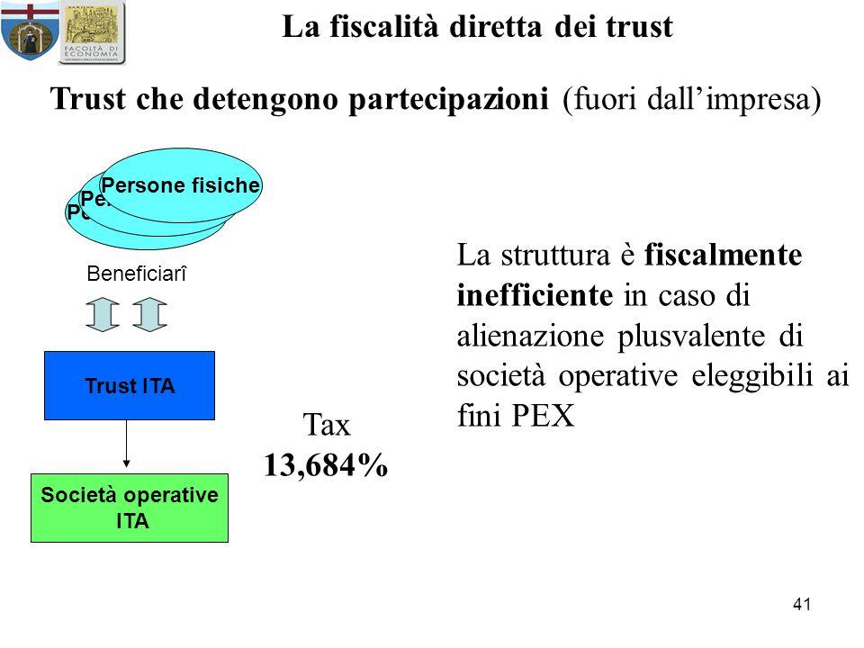 41 La fiscalità diretta dei trust Trust che detengono partecipazioni (fuori dallimpresa) Persone fisiche Beneficiarî Trust ITA Società operative ITA La struttura è fiscalmente inefficiente in caso di alienazione plusvalente di società operative eleggibili ai fini PEX Tax 13,684%