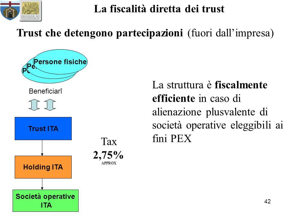42 La fiscalità diretta dei trust Trust che detengono partecipazioni (fuori dallimpresa) Persone fisiche Beneficiarî Trust ITA Società operative ITA La struttura è fiscalmente efficiente in caso di alienazione plusvalente di società operative eleggibili ai fini PEX Tax 2,75% APPROX Holding ITA