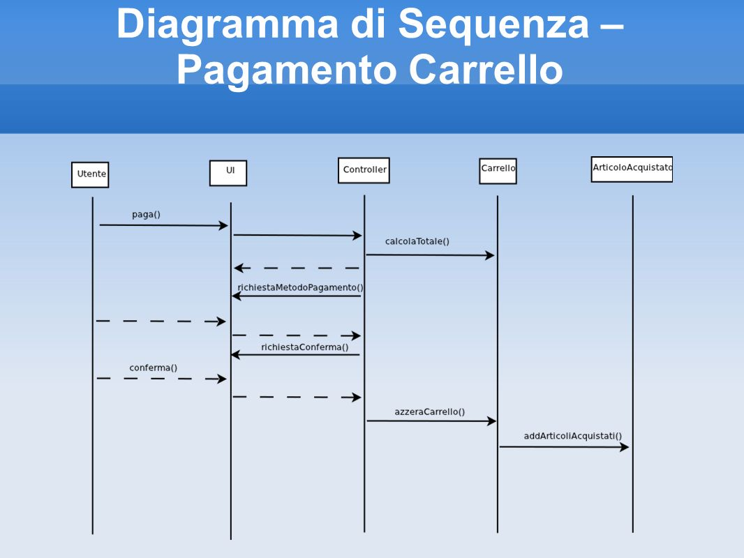 Diagramma di Sequenza – Pagamento Carrello