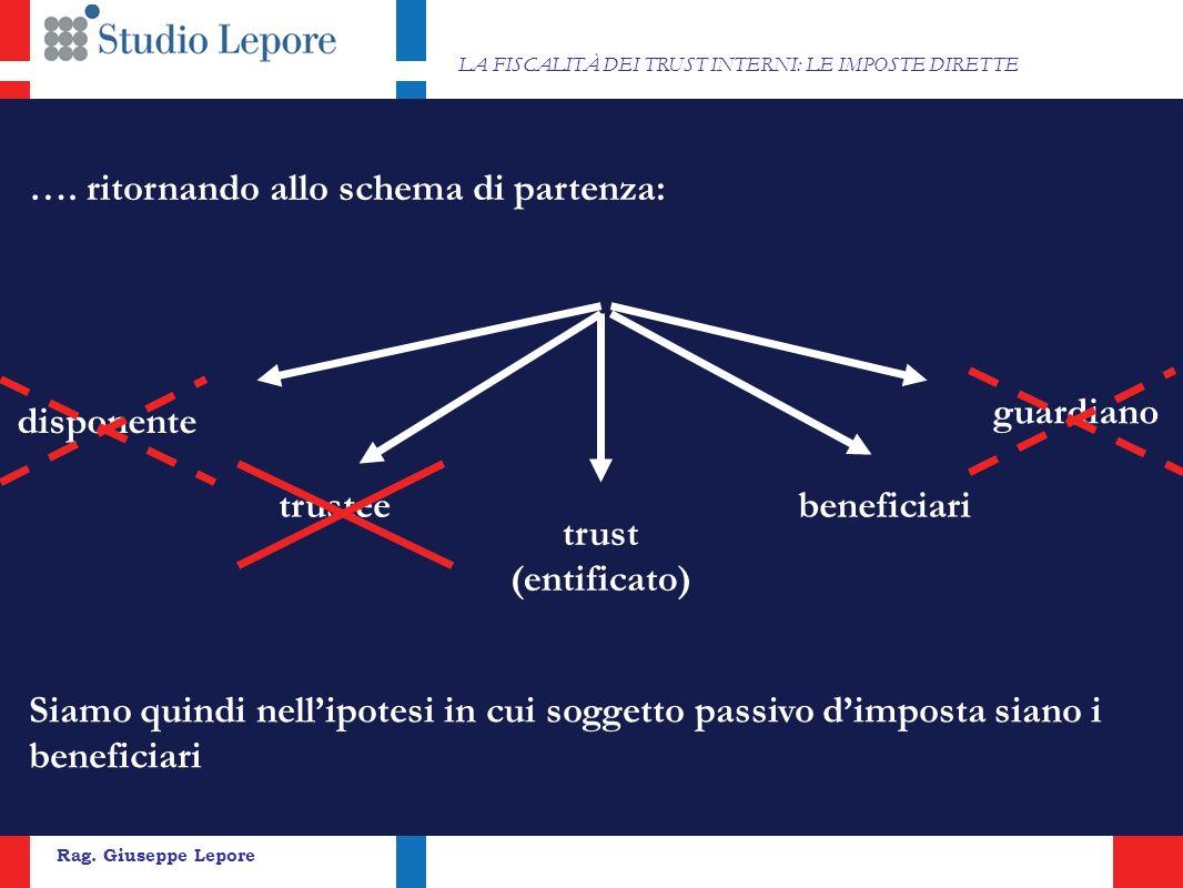 24 Rag. Giuseppe Lepore LA FISCALITÀ DEI TRUST INTERNI: LE IMPOSTE DIRETTE ….
