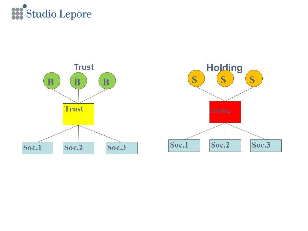 Trust Holding B Trust Soc.3Soc.2Soc.1 Holding Soc.2Soc.1Soc.3 BBSSS