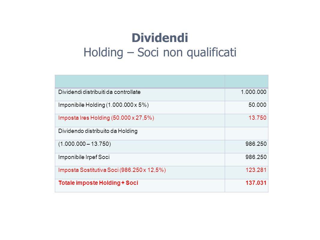 Dividendi Holding – Soci non qualificati Dividendi distribuiti da controllate1.000.000 Imponibile Holding (1.000.000 x 5%)50.000 Imposta Ires Holding (50.000 x 27,5%)13.750 Dividendo distribuito da Holding (1.000.000 – 13.750)986.250 Imponibile Irpef Soci986.250 Imposta Sostitutiva Soci (986.250 x 12,5%)123.281 Totale imposte Holding + Soci137.031