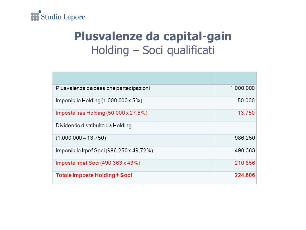 Plusvalenze da capital-gain Holding – Soci qualificati Plusvalenza da cessione partecipazioni1.000.000 Imponibile Holding (1.000.000 x 5%)50.000 Imposta Ires Holding (50.000 x 27,5%)13.750 Dividendo distribuito da Holding (1.000.000 – 13.750)986.250 Imponibile Irpef Soci (986.250 x 49,72%)490.363 Imposta Irpef Soci (490.363 x 43%)210.856 Totale imposte Holding + Soci224.606