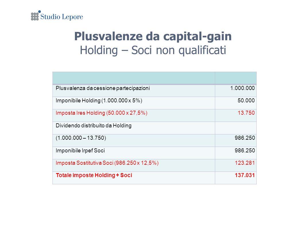 Plusvalenze da capital-gain Holding – Soci non qualificati Plusvalenza da cessione partecipazioni1.000.000 Imponibile Holding (1.000.000 x 5%)50.000 Imposta Ires Holding (50.000 x 27,5%)13.750 Dividendo distribuito da Holding (1.000.000 – 13.750)986.250 Imponibile Irpef Soci986.250 Imposta Sostitutiva Soci (986.250 x 12,5%)123.281 Totale imposte Holding + Soci137.031