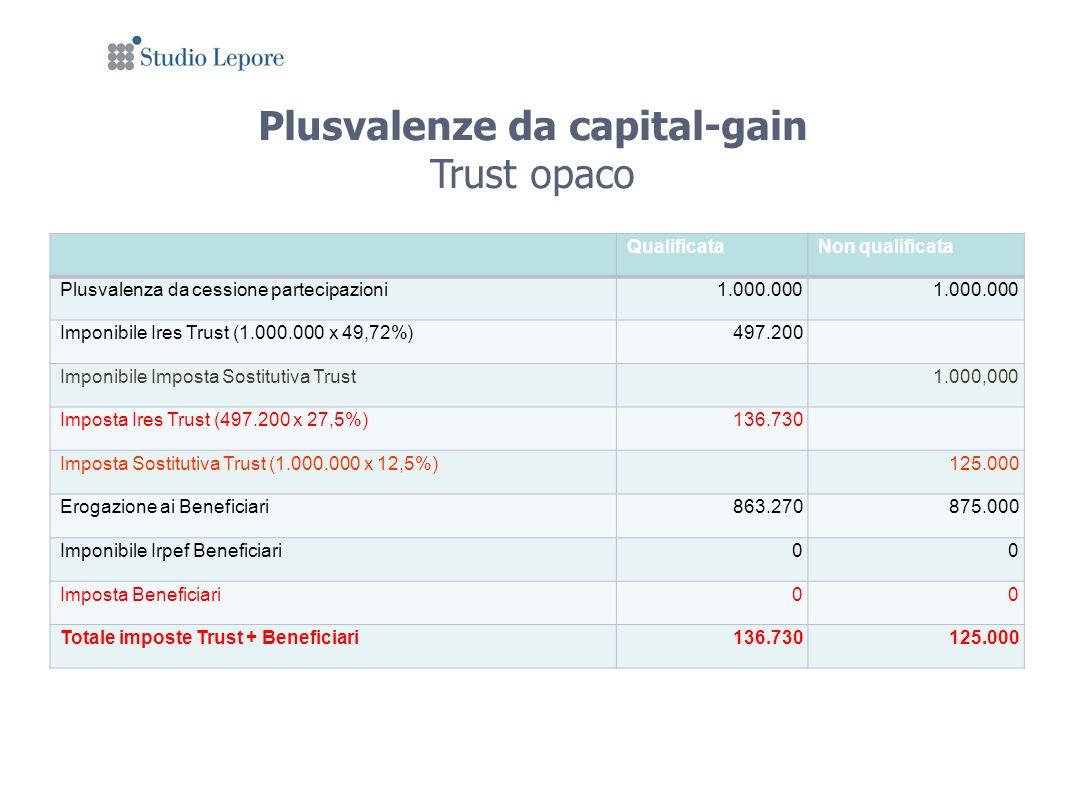 Plusvalenze da capital-gain Trust opaco QualificataNon qualificata Plusvalenza da cessione partecipazioni1.000.000 Imponibile Ires Trust (1.000.000 x 49,72%)497.200 Imponibile Imposta Sostitutiva Trust1.000,000 Imposta Ires Trust (497.200 x 27,5%)136.730 Imposta Sostitutiva Trust (1.000.000 x 12,5%)125.000 Erogazione ai Beneficiari863.270875.000 Imponibile Irpef Beneficiari00 Imposta Beneficiari00 Totale imposte Trust + Beneficiari136.730125.000