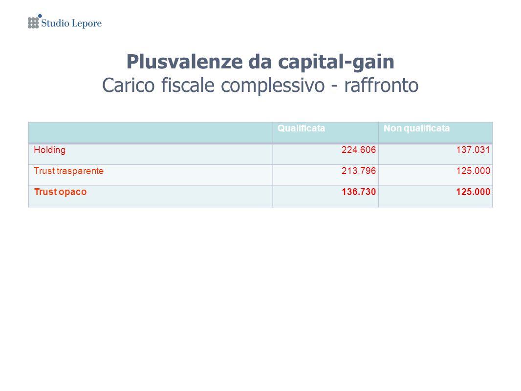 Plusvalenze da capital-gain Carico fiscale complessivo - raffronto QualificataNon qualificata Holding224.606137.031 Trust trasparente213.796125.000 Trust opaco136.730125.000