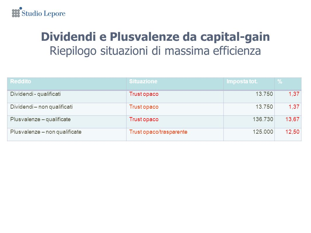 Dividendi e Plusvalenze da capital-gain Riepilogo situazioni di massima efficienza RedditoSituazioneImposta tot.% Dividendi - qualificatiTrust opaco13.7501,37 Dividendi – non qualificatiTrust opaco13.7501,37 Plusvalenze – qualificateTrust opaco136.73013,67 Plusvalenze – non qualificateTrust opaco/trasparente125.00012,50