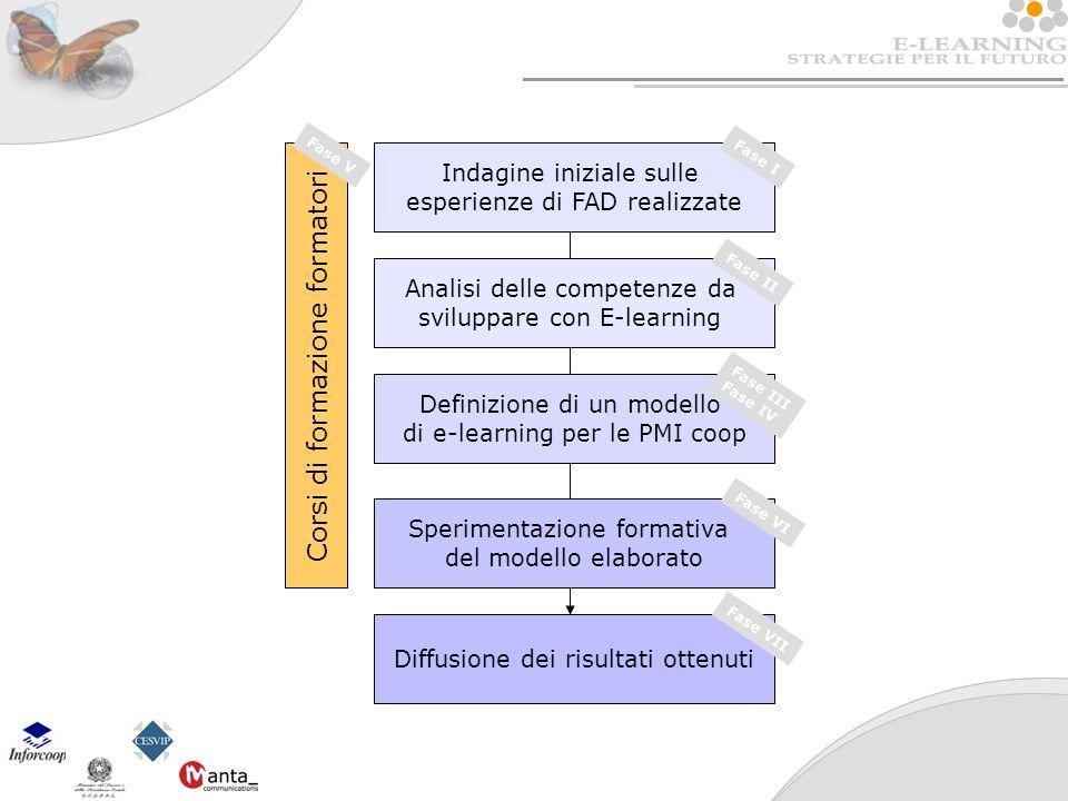 Indagine iniziale sulle esperienze di FAD realizzate Fase I Analisi delle competenze da sviluppare con E-learning Fase II Definizione di un modello di e-learning per le PMI coop Fase III Fase IV Sperimentazione formativa del modello elaborato Fase VI Diffusione dei risultati ottenuti Fase VII Corsi di formazione formatori Fase V