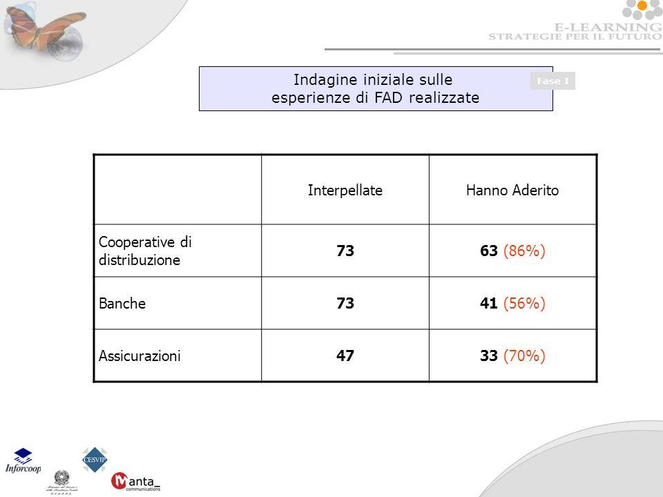 Indagine iniziale sulle esperienze di FAD realizzate Fase I InterpellateHanno Aderito Cooperative di distribuzione 7363 (86%) Banche7341 (56%) Assicurazioni4733 (70%)