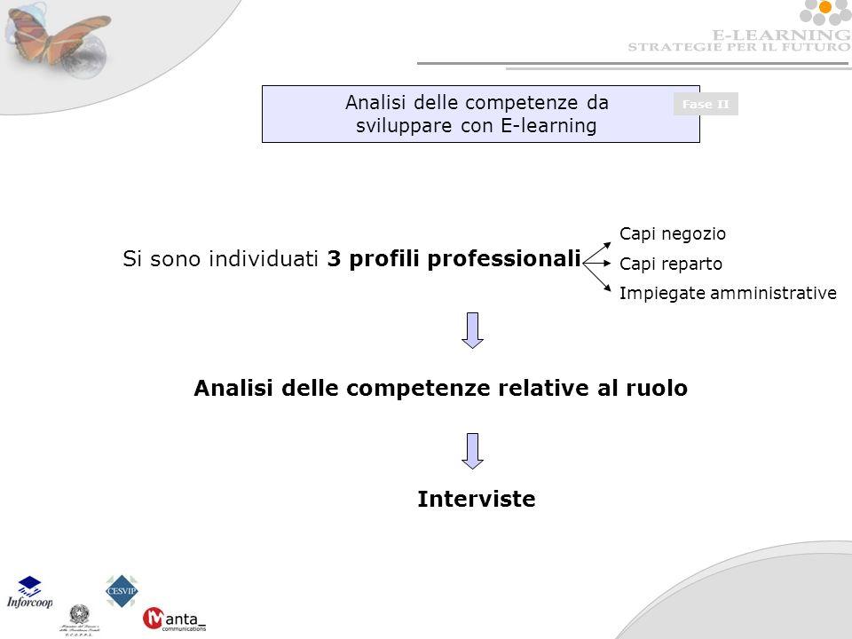 Analisi delle competenze da sviluppare con E-learning Fase II Si sono individuati 3 profili professionali Analisi delle competenze relative al ruolo Interviste Capi negozio Capi reparto Impiegate amministrative
