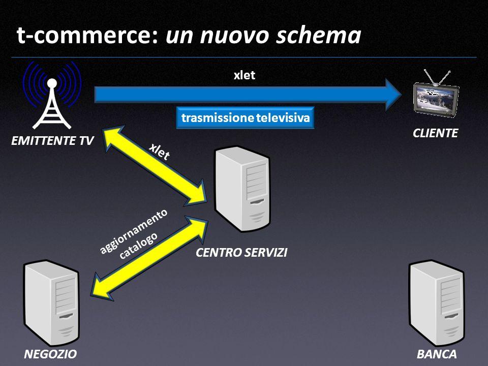 t-commerce: un nuovo schema EMITTENTE TV CLIENTE CENTRO SERVIZI NEGOZIOBANCA xlet trasmissione televisiva aggiornamento catalogo xlet