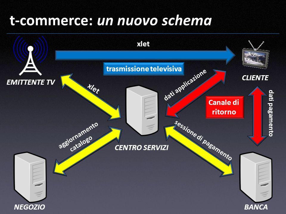 t-commerce: un nuovo schema EMITTENTE TV CLIENTE CENTRO SERVIZI NEGOZIOBANCA xlet Canale di ritorno trasmissione televisiva aggiornamento catalogo dat
