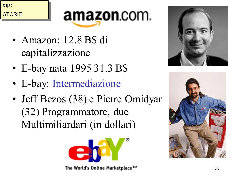 Copyright BC 200318 Amazon: 12.8 B$ di capitalizzazione E-bay nata 1995 31.3 B$ E-bay: Intermediazione Jeff Bezos (38) e Pierre Omidyar (32) Programmatore, due Multimiliardari (in dollari) cip: STORIE cip: STORIE