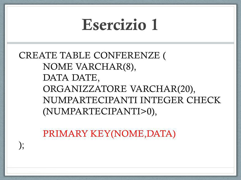 Esercizio 1 CREATE TABLE CONFERENZE ( NOME VARCHAR(8), DATA DATE, ORGANIZZATORE VARCHAR(20), NUMPARTECIPANTI INTEGER CHECK (NUMPARTECIPANTI>0), PRIMAR