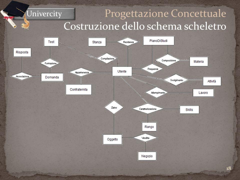 18 Univercity Progettazione Concettuale Costruzione dello schema scheletro