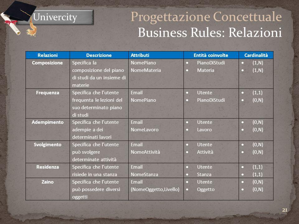 21 Univercity Progettazione Concettuale Business Rules: Relazioni RelazioniDescrizioneAttributiEntità coinvolteCardinalità Composizione Specifica la composizione del piano di studi da un insieme di materie NomePiano NomeMateria PianoDiStudi Materia (1,N) Frequenza Specifica che lutente frequenta le lezioni del suo determinato piano di studi Email NomePiano Utente PianoDiStudi (1,1) (0,N) Adempimento Specifica che lutente adempie a dei determinati lavori Email NomeLavoro Utente Lavoro (0,N) Svolgimento Specifica che lutente può svolgere determinate attività Email NomeAttività Utente Attività (0,N) Residenza Specifica che lutente risiede in una stanza Email NomeStanza Utente Stanza (1,1) ZainoSpecifica che lutente può possedere diversi oggetti Email (NomeOggetto,Livello) Utente Oggetto (0,N)