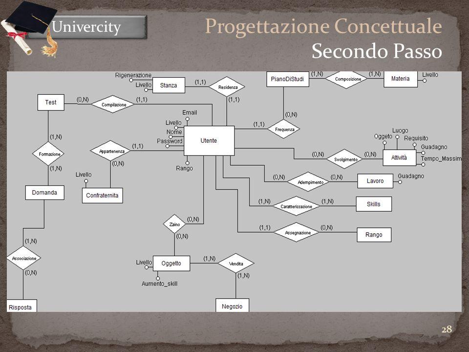 28 Univercity Progettazione Concettuale Secondo Passo